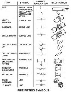 Blueprint - The Meaning of Symbols Construction Symbols, General Construction, Construction Drawings, Detailed Drawings, Easy Drawings, Electrical Plan Symbols, Blueprint Symbols, Architecture Blueprints, Blueprint Drawing