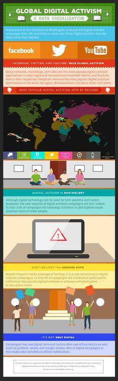Global Digital Activism   #Infographic #SocialMedia #DigitalActivism