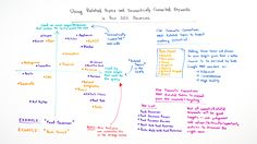 Using Related Topics and Semantically Connected Keywords in Your SEO - Whiteboard Friday - Moz