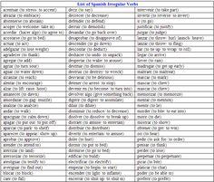 Lista de verbos irregulares en español.-