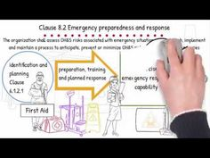 ISO 45001 6.1.2 Hazard identification and assessment of risks and opportunities - YouTube