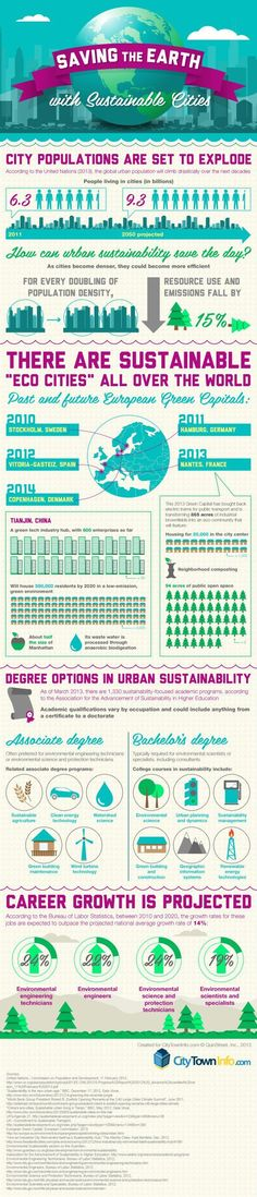 If you're after some ideas for sustainable cities, check out this infographic!