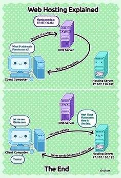Web Hosting Infographic. http://www.serverpoint.com/