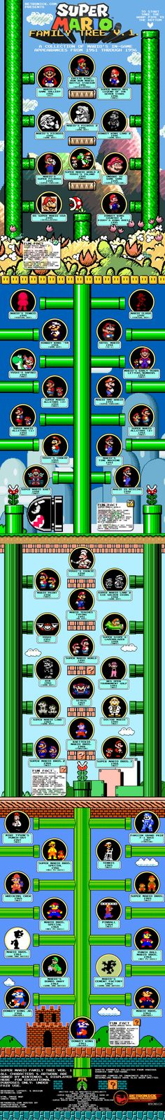 The Mario Family tree (part 1). Mario kart > Yoshi's Island > Everything else.