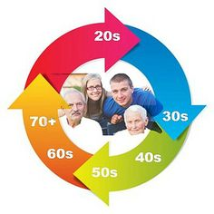 David Lerner Associates:Life Insurance at Various Life Stages
