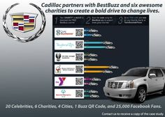 Increase Car Sales Using See how used BestBuzz to promote their new energy efficient SUV reaching people in the DFW area. Mobile Marketing, Social Media Marketing, Digital Marketing, Car Sales, Augmented Reality, Cadillac, Cars For Sale, Coding, Infographics