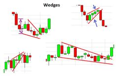 Difference between Wedges and triangle chart patterns. Both are triangular but there is something which sets them apart. Check @ http://www.forexabode.com/forex-school/watch-out-for-patterns/difference-between-wedges-and-triangles/
