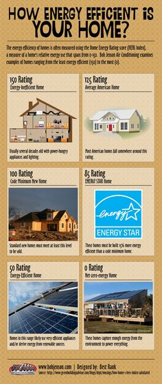 How Energy Efficient Is Your Home? #energy #efficiency designed by #BestRank