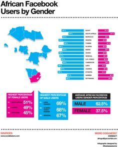 An in-depth infographic depicting the percentages of #Facebook's African male and female users.