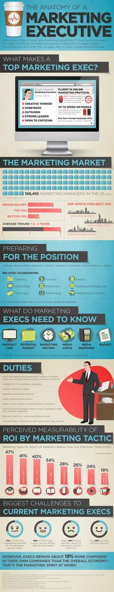 Marketing Executive Qualities: See what makes a top marketing executive, the average salary and the best paying cities in the US to work as a CMO. Learn the generic duties of a marketing manager and what ails US Marketers most. Marketing Digital, Business Marketing, Content Marketing, Marketing And Advertising, Internet Marketing, Online Marketing, Social Media Marketing, Business Infographics, Green Marketing