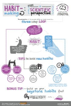 What's the science behind the forming of habits? How do certain things we do become an integral part of our lives and our second nature? Check out this month's doodle: the scientific perspective on better habit-making.  Link to the article: http://proms.ly/1iW6sEv