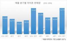 """""""애플, 3월18일 4인치 아이폰5se 판매"""" : 네이버 뉴스"""