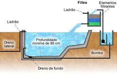 Construção do Lago de alvenaria