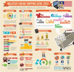 OpenMinds Infographic on Malaysian Online Shopping Scene | Pirates MnM