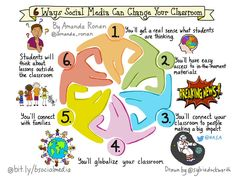 New #sketchnote: 6 Ways Social Media Can Change Classroom @ShakeUpLearning @ICTEvangelist @zecool #edchat #edtech