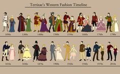 Another fashion timeline, in this case from the 1090s through 2010.  Just who decides these things.