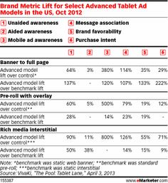 Which Enhanced Tablet Ads Get the Highest Marks? - eMarketer