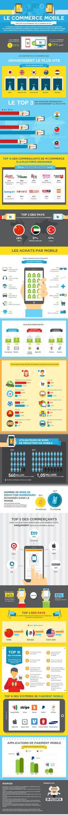 Les chiffres clés du m-commerce dans le monde en 2016 ! | E-commerce Nation