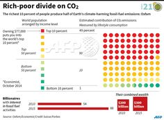 #INFOGRAPHIC The world's wealthiest 10% produces 49% of CO2 emissions, according to a study by @Oxfam