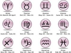 The Zodiac Signs  Broadly speaking, the 12 signs of the Zodiac can be divided into both masculine and feminine, positive and negative, or, active and passive. The masculine signs are Aries, Gemini, Leo, Libra, Sagittarius and Aquarius, whereas the feminine signs are Taurus, Cancer, Virgo, Scorpio, Capricorn and Pisces.  To learn more message Angel Messenger Marilyn Poscic