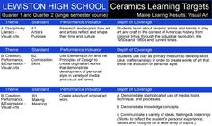 Ceramic Learning Targets (Maine)