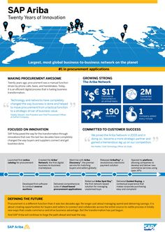 SAP Ariba Celebrates 20 Years of Innovation (Graphic: Business Wire)