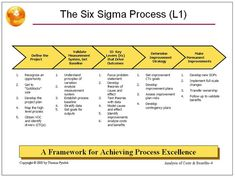 Process Map Examples and Templates; Process Map Examples and Templates . Start diagramming at the moment with any of our course of map Process Map for 6 Sigma, Process Map, Green Belt, Black Belt, Yellow Belt, Communication, Lean Manufacturing, Work Goals, Project Presentation