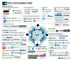 Controlled explosion in #Regtech : #Startup map in #Risk & #Compliance https://www.cbinsights.com/blog/regtech-regulation-compliance-market-map/ … #tech #fintech #insurtech #blockchain #legal