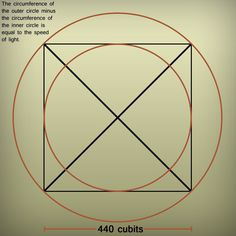 10) If you draw two circles, one inside, and one outside the base of the Great Pyramid. If you subtract the length of the inside circle from the length of the outside circle, you get the Speed of Light at 299,792458,    this is the number in the pyramid: 299,79 Pi - Phi^2 = cubit | mathematical secrets of giza, page 1