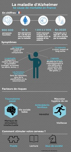 Science infographic and charts infographie Alzheimer Infographic Description infographie Alzheimer - Infographic Source - Signs Of Dementia, Health And Wellness, Health Care, Hematology, Anatomy And Physiology, Caregiver, Helping People, Medicine, Science