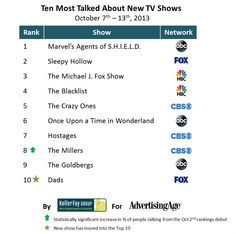 Top 10 Fall TV Shows With the Most Word-of-Mouth Buzz | Advertising Age (w/o 10.14)