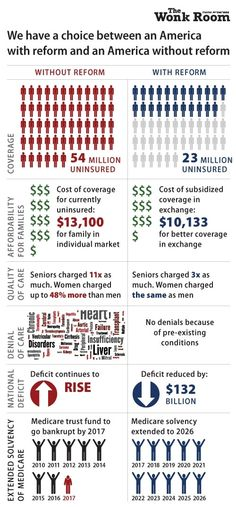 America with or without Healthcare Reform | New Visions Healthcare Blog - #ACA #PPACA #Obamacare #healthinsurance #women #AIDS #HIV #health #poverty #uninsured #endpoverty #hcr #HealthReform #society #drug #drugs #cities #population #healthcare - www.healthcoverageally.com