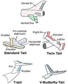 Functionality of Different Parts of Aircraft Aircraft - Aircraft art - Aircraft design - vintage Air