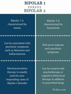 Difference Between 1 and 2 - Bipolar 1 vs 2 Comparison Summary Bipolar Disorder Types, Bipolar Depression Disorder, Bipolar Depression Treatment, Bipolar Type 2, Depression Help, Psychology Notes, Psychology Disorders, Mental Health Disorders, Psychology Experiments