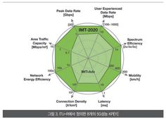 ▲ ITU-R에서 정의한 5G 성능 8가지 (출처 : 한국통신학회)