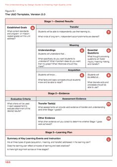 How Do You Plan On Templates And Instructional Planning