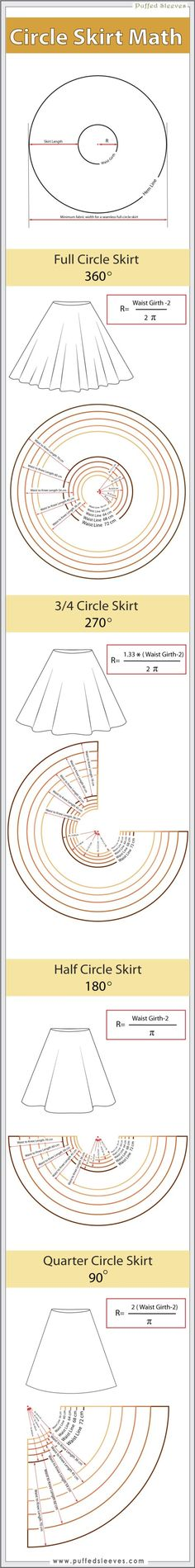 Circle skirt pattern math. Links to more detailed instructions for each type of skirt listed below this infographic on the page.