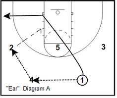 #Basketball Plays - Princeton Offense Style Plays - Coach's Clipboard