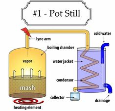 How a pot still works, making moonshine … Moonshine Still Plans, Copper Moonshine Still, How To Make Moonshine, Making Moonshine, Home Distilling, Distilling Alcohol, Whiskey Recipes, Brewing Recipes, Homemade Alcohol