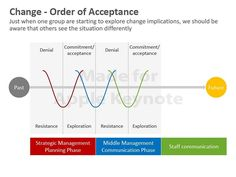 Change Analysis Framework  Change Management    Change