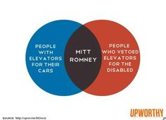 How Venn diagrams ACTUALLY work. Someone please explain this to the Romney staffers.