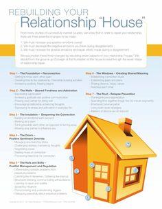 Rebuilding your Relationship House--Gottman