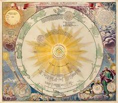 J. B. Homann ~ System Solare et Planetarium, 1742