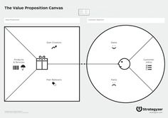 Value Proposition Canvas - A deeper dive into the Customer Segment and Value Proposition areas of the Business Model Canvas