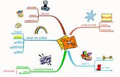 Les règles du Mind Mapping Mindfulness, France, School, Mind Maps, Images, Culture, Mental Map, Classroom, Fle