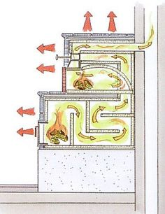 This picture is the best diagram of how this all works. It is from LowTech Magazine. If you want to build a cordwood home around this type of magnificent heating system, visit www.cordwoodconstruction.org