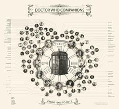"""Here's A Gorgeous Infograph Of Every Single """"Doctor Who"""" Companion - BuzzFeed Mobile"""