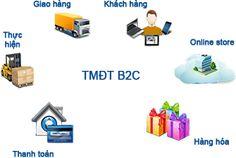 Sơ đồ giao dịch trên website TMĐT