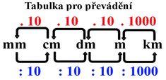 Decimal Number, School Frame, Math Equations, Education, Learning, Books, Kids, Google, Geometry