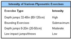 Volleyball Plyometrics - a lot more on there for training